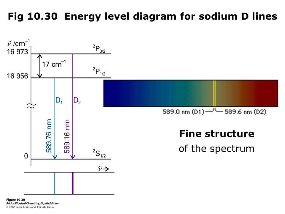 atom and energy level diagram