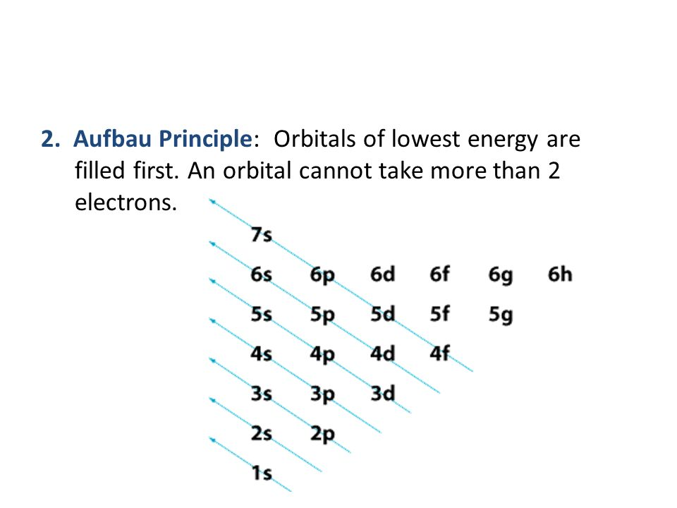 2. Aufbau Principle: Orbitals of lowest energy are filled first.