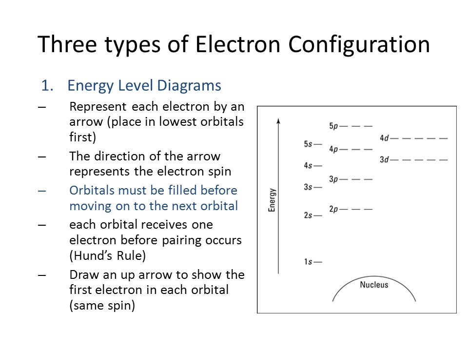Three types of Electron Configuration 1.Energy Level Diagrams – Represent each electron by an arrow (place in lowest orbitals first) – The direction of the arrow represents the electron spin – Orbitals must be filled before moving on to the next orbital – each orbital receives one electron before pairing occurs (Hund's Rule) – Draw an up arrow to show the first electron in each orbital (same spin)