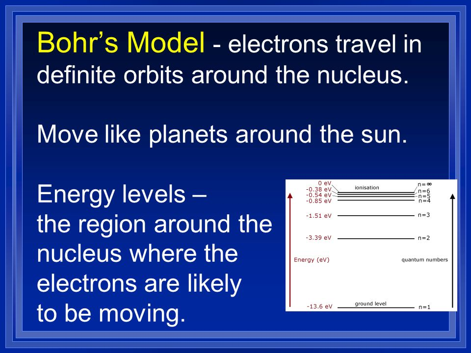 Bohr's Model - electrons travel in definite orbits around the nucleus.