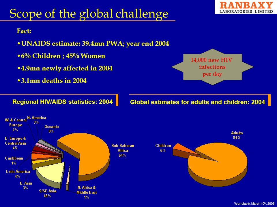 Scope of the global challenge Regional HIV/AIDS statistics: 2004 Global estimates for adults and children: 2004 Fact: UNAIDS estimate: 39.4mn PWA; year end % Children ; 45% Women 4.9mn newly affected in mn deaths in ,000 new HIV infections per day Worldbank; March 10 th, 2005