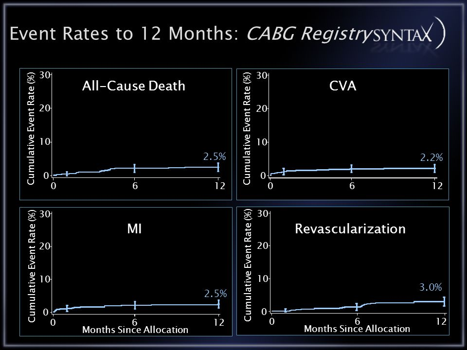 Event Rates to 12 Months: CABG Registry 012 Cumulative Event Rate (%) % All-Cause Death 012 Cumulative Event Rate (%) % CVA 012 Cumulative Event Rate (%) Months Since Allocation 6 2.5% MI 012 Cumulative Event Rate (%) Months Since Allocation 6 3.0%Revascularization