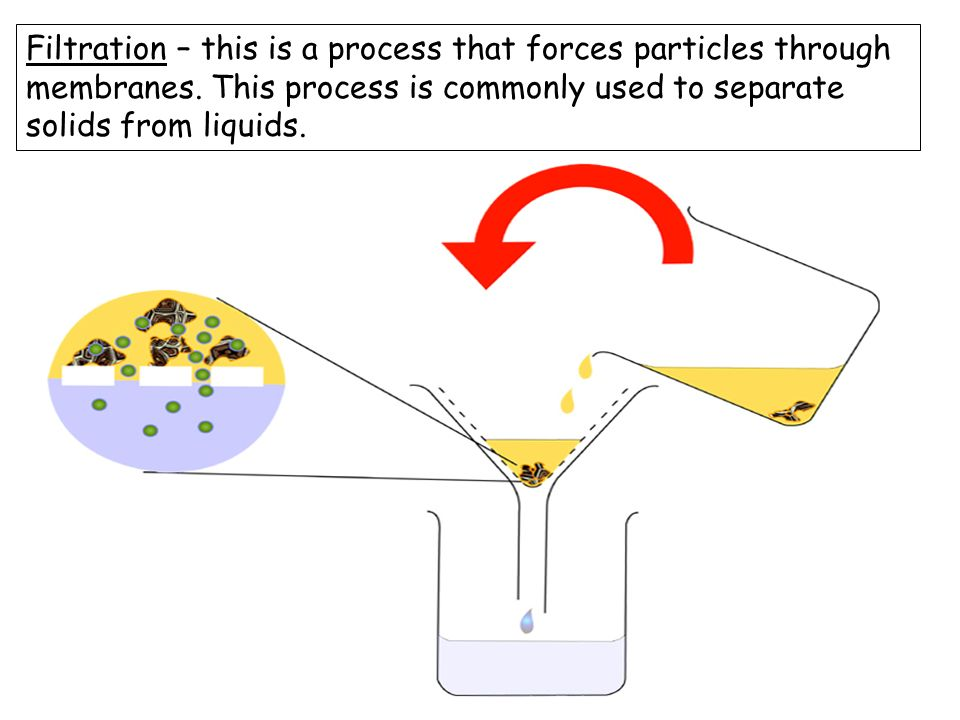 Filtration – this is a process that forces particles through membranes.