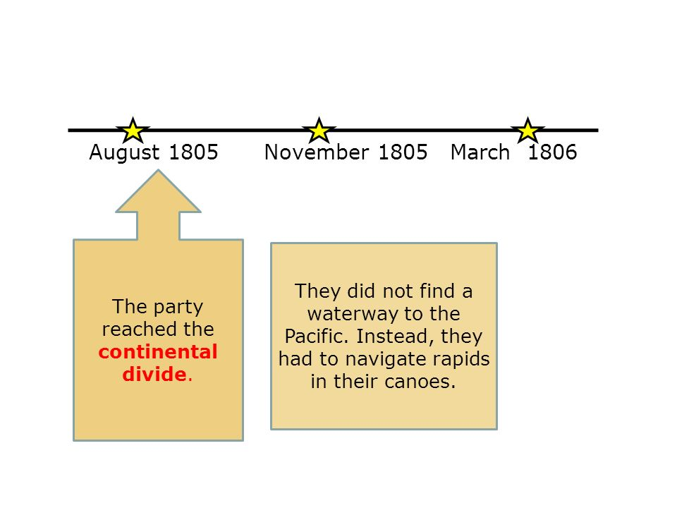 August 1805November 1805March 1806 The party reached the continental divide.