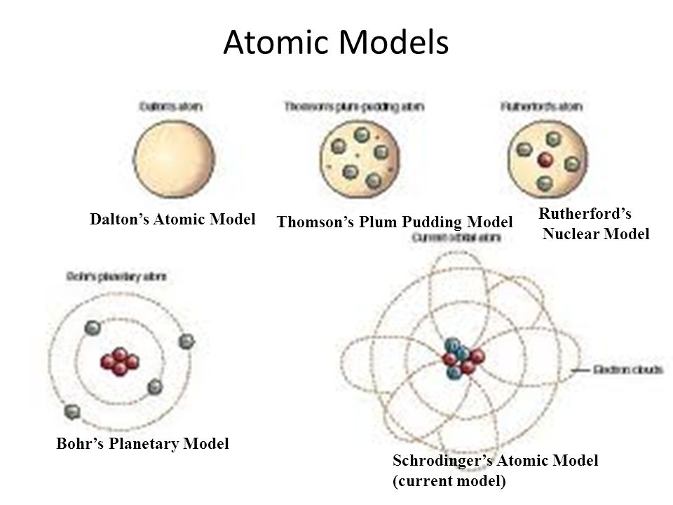 Atoms What are we going to study about the atom History Structure – Atomic Model Worksheet