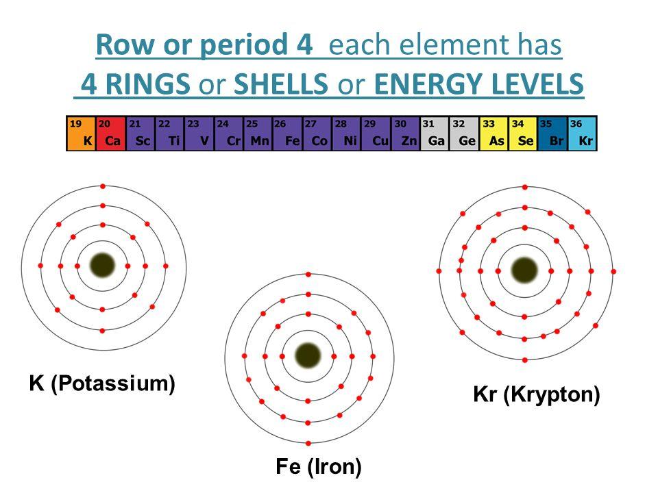 Bohr diagram kr wiring center how to draw bohr diagrams bohr diagrams 1 find your element on the rh slideplayer com bohr diagram maker bohr diagram practice ccuart Choice Image