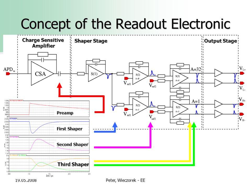 Ee Concept wieczorek ee low noise charge sensitive prelifier