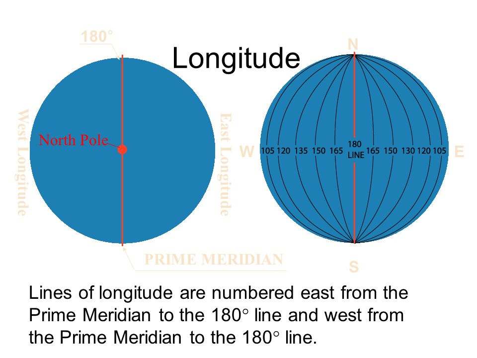 Longitude Lines of longitude are numbered east from the Prime Meridian to the 180° line and west from the Prime Meridian to the 180° line.