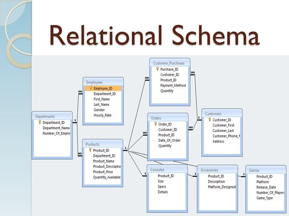4 relational schema - Order Database Design