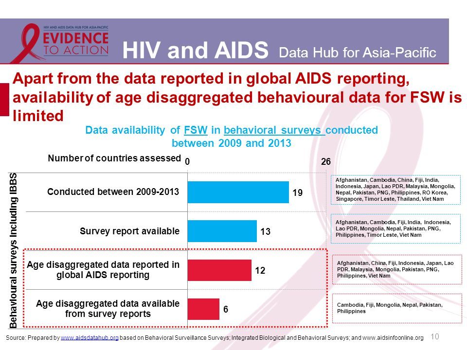 HIV and AIDS Data Hub for Asia-Pacific 10 Apart from the data reported in global AIDS reporting, availability of age disaggregated behavioural data for FSW is limited Source: Prepared by   based on Behavioral Surveillance Surveys; Integrated Biological and Behavioral Surveys; and   Afghanistan, China, Fiji, Indonesia, Japan, Lao PDR, Malaysia, Mongolia, Pakistan, PNG, Philippines, Viet Nam Cambodia, Fiji, Mongolia, Nepal, Pakistan, Philippines Afghanistan, Cambodia, Fiji, India, Indonesia, Lao PDR, Mongolia, Nepal, Pakistan, PNG, Philippines, Timor Leste, Viet Nam Afghanistan, Cambodia, China, Fiji, India, Indonesia, Japan, Lao PDR, Malaysia, Mongolia, Nepal, Pakistan, PNG, Philippines, RO Korea, Singapore, Timor Leste, Thailand, Viet Nam Data availability of FSW in behavioral surveys conducted between 2009 and 2013