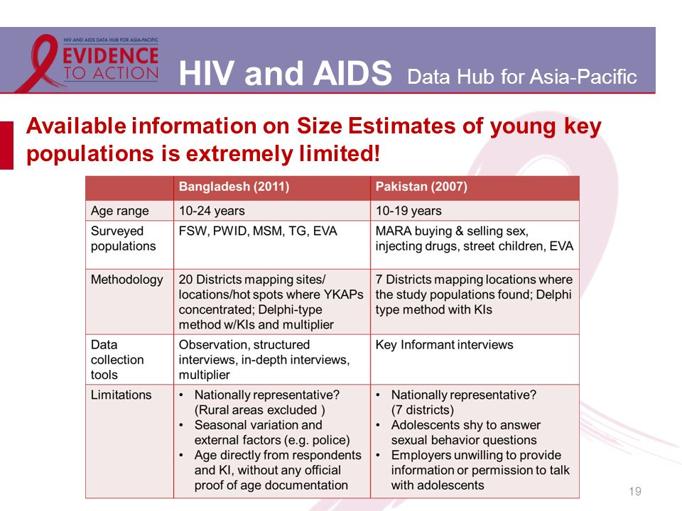 HIV and AIDS Data Hub for Asia-Pacific Available information on Size Estimates of young key populations is extremely limited.