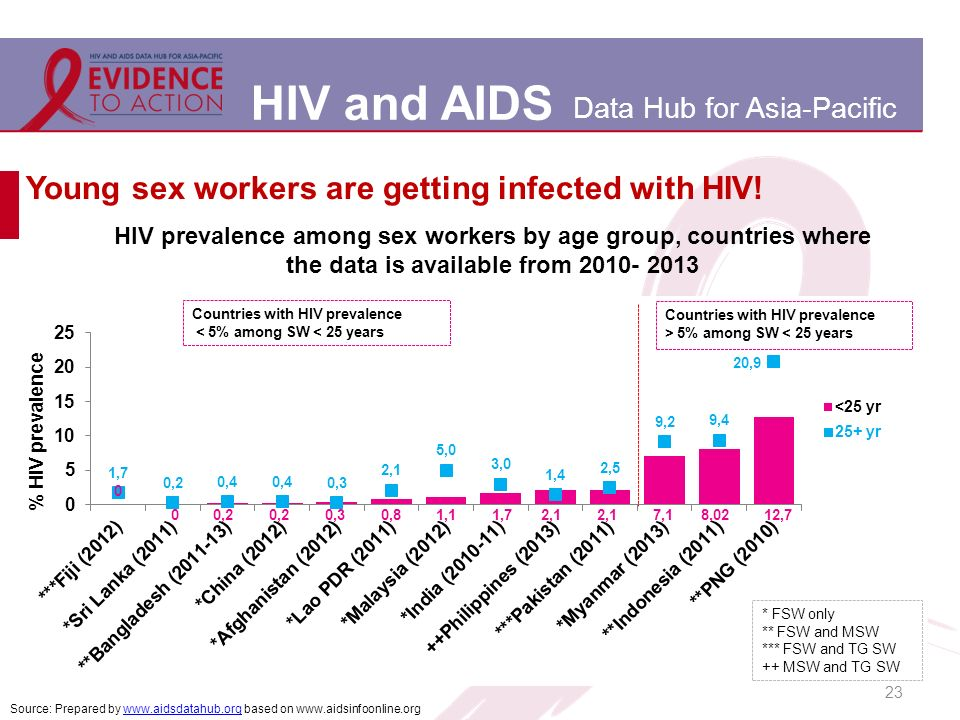 HIV and AIDS Data Hub for Asia-Pacific Young sex workers are getting infected with HIV.