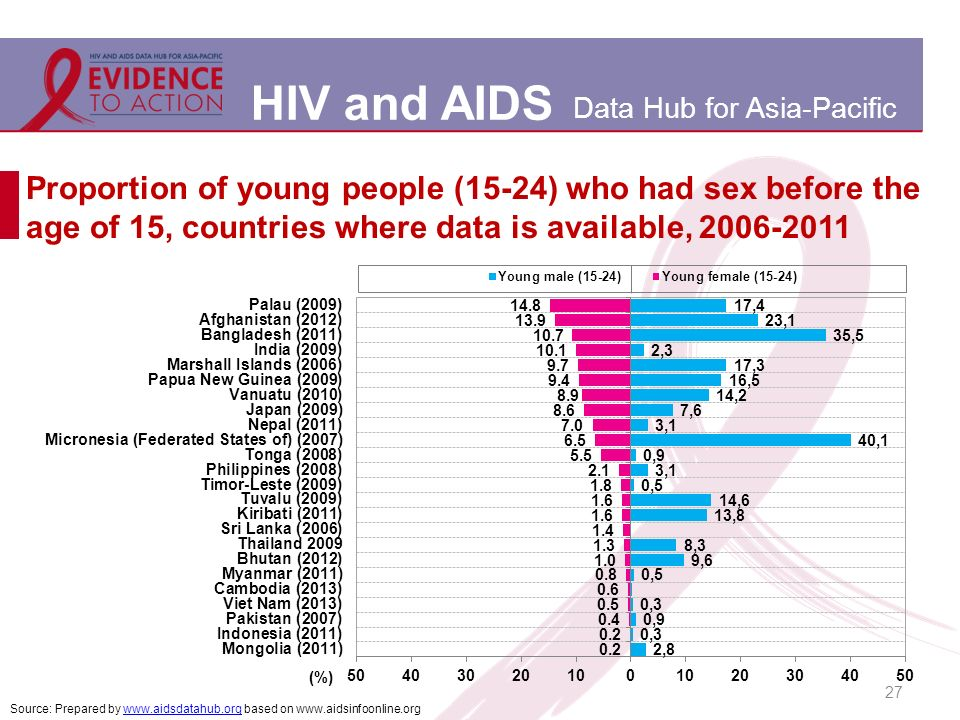 HIV and AIDS Data Hub for Asia-Pacific Proportion of young people (15-24) who had sex before the age of 15, countries where data is available, Source: Prepared by   based on