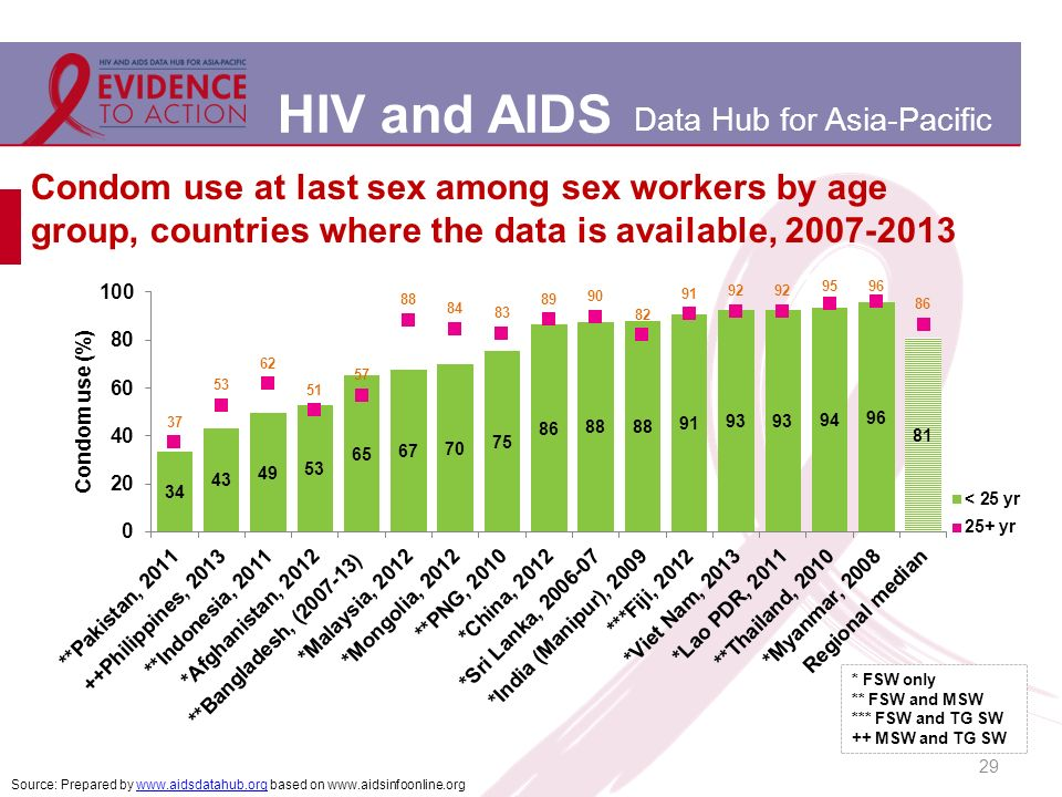 HIV and AIDS Data Hub for Asia-Pacific Condom use at last sex among sex workers by age group, countries where the data is available, Source: Prepared by   based on