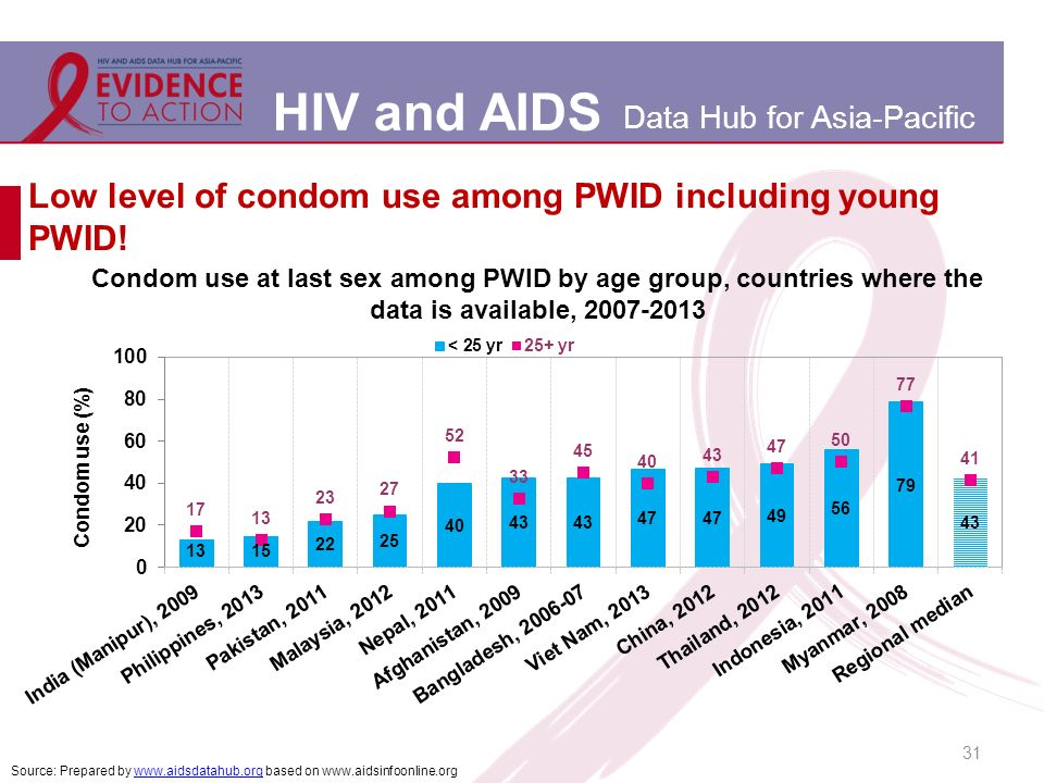 HIV and AIDS Data Hub for Asia-Pacific Low level of condom use among PWID including young PWID.