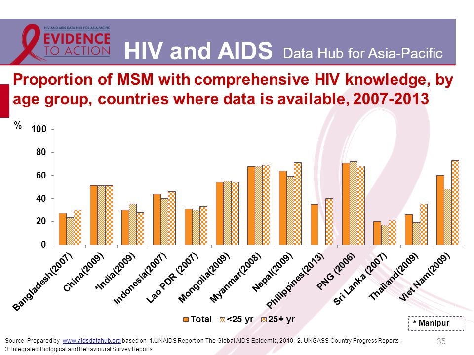 HIV and AIDS Data Hub for Asia-Pacific Proportion of MSM with comprehensive HIV knowledge, by age group, countries where data is available, Source: Prepared by   based on 1.UNAIDS Report on The Global AIDS Epidemic, 2010; 2.