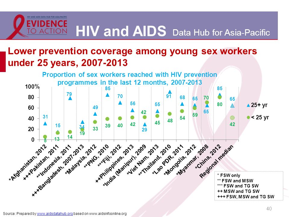 HIV and AIDS Data Hub for Asia-Pacific Lower prevention coverage among young sex workers under 25 years, Source: Prepared by   based on   * FSW only ** FSW and MSW *** FSW and TG SW ++ MSW and TG SW +++ FSW, MSW and TG SW