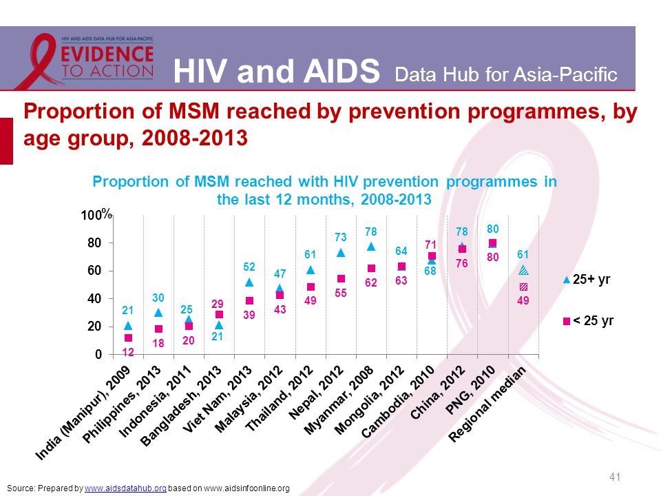 HIV and AIDS Data Hub for Asia-Pacific Proportion of MSM reached by prevention programmes, by age group, Source: Prepared by   based on
