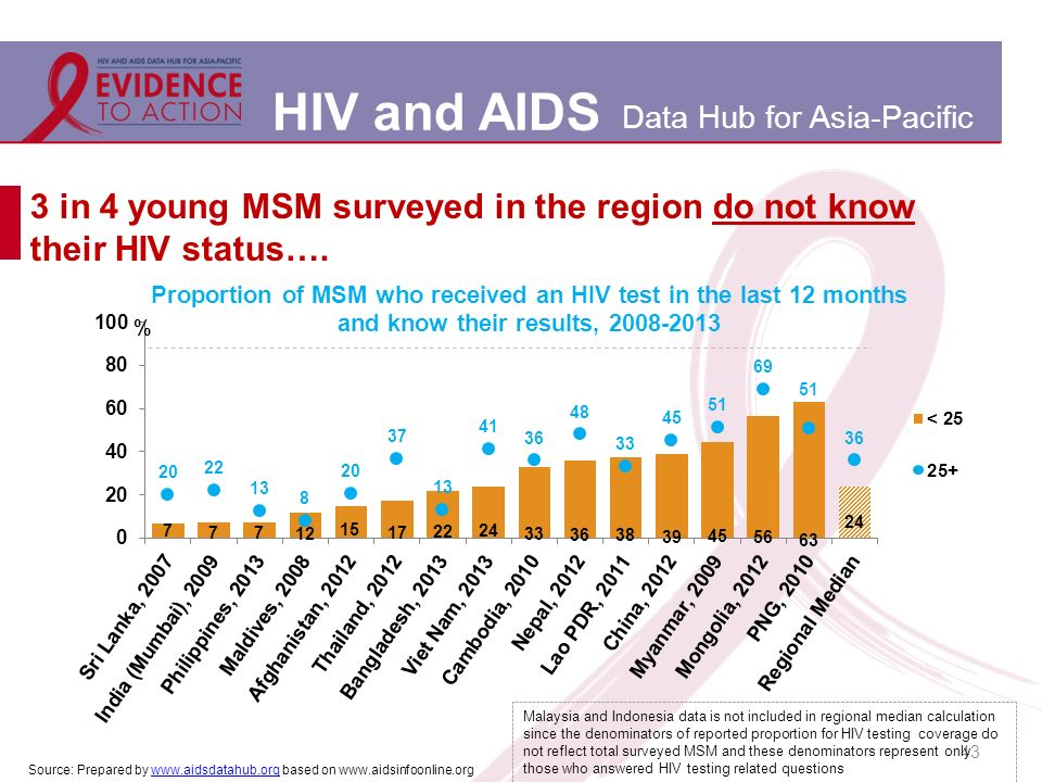 HIV and AIDS Data Hub for Asia-Pacific 3 in 4 young MSM surveyed in the region do not know their HIV status….