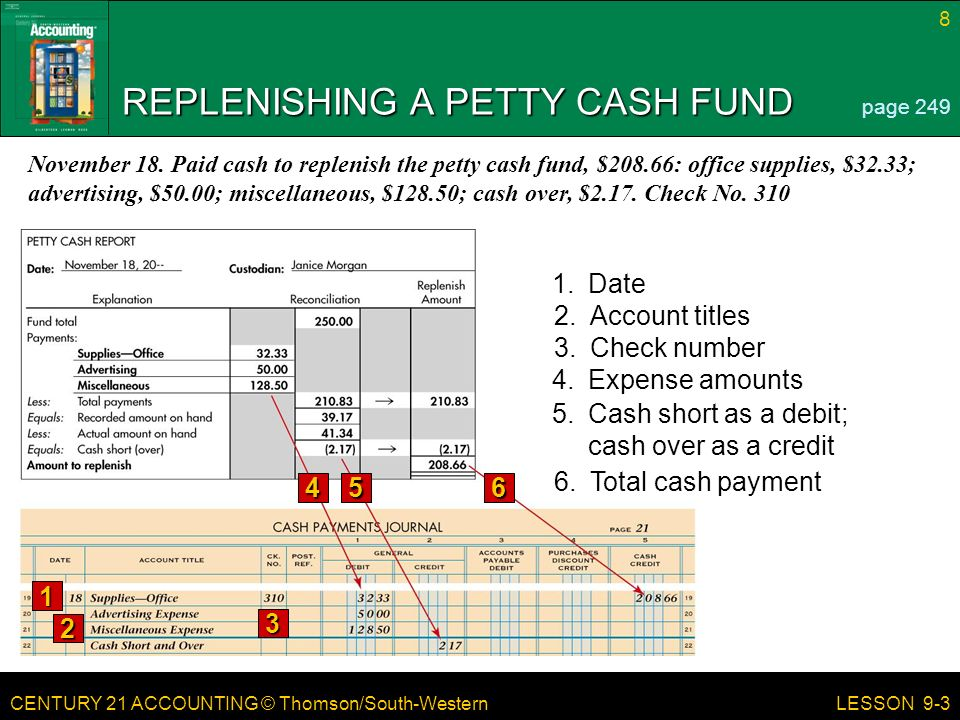 CENTURY 21 ACCOUNTING © Thomson/South-Western LESSON 9-3 REPLENISHING A PETTY CASH FUND page Date 2.Account titles 3.Check number 4.Expense amounts 5.Cash short as a debit; cash over as a credit 6.Total cash payment November 18.