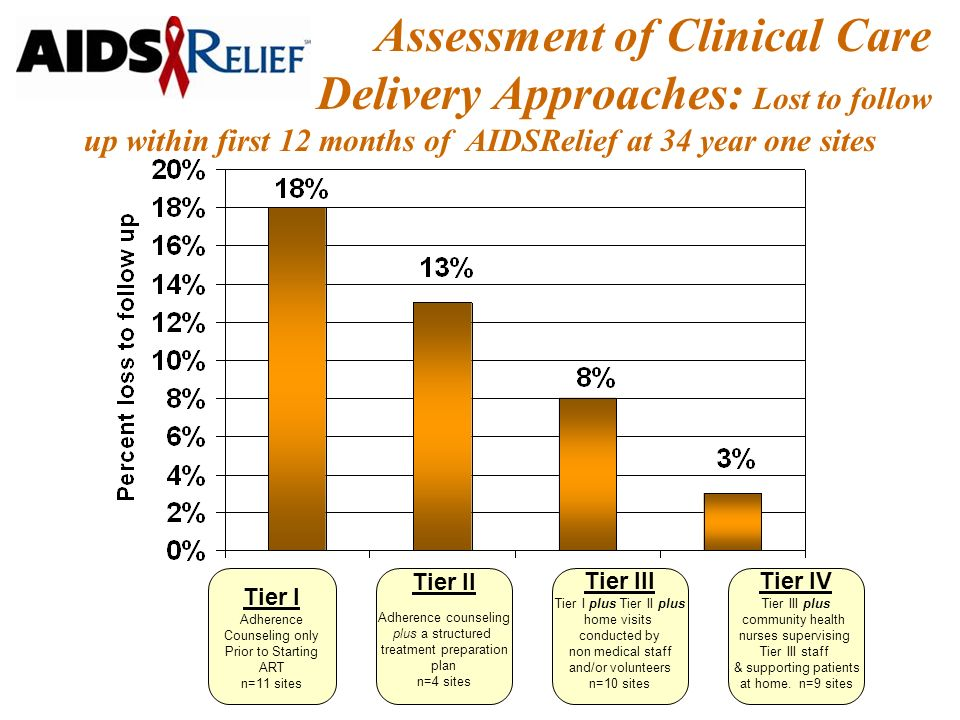 Assessment of Clinical Care Delivery Approaches: Lost to follow up within first 12 months of AIDSRelief at 34 year one sites Tier I Adherence Counseling only Prior to Starting ART n=11 sites Tier II Adherence counseling plus a structured treatment preparation plan n=4 sites Tier III Tier I plus Tier II plus home visits conducted by non medical staff and/or volunteers n=10 sites Tier IV Tier III plus community health nurses supervising Tier III staff & supporting patients at home.