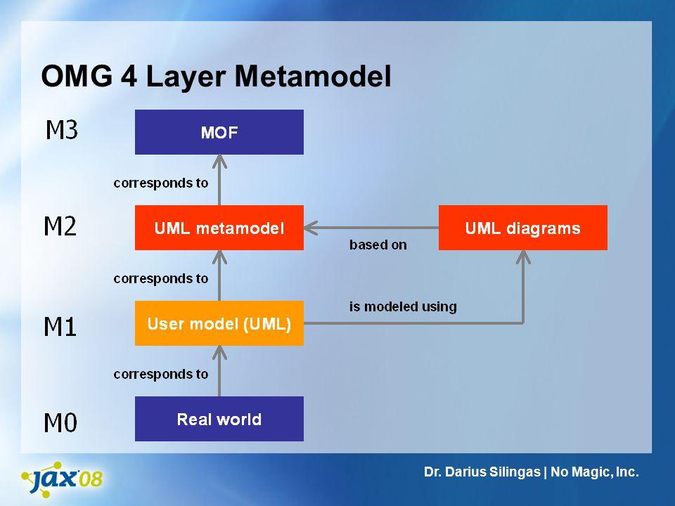 Systems Modeling Language  Wikipédia