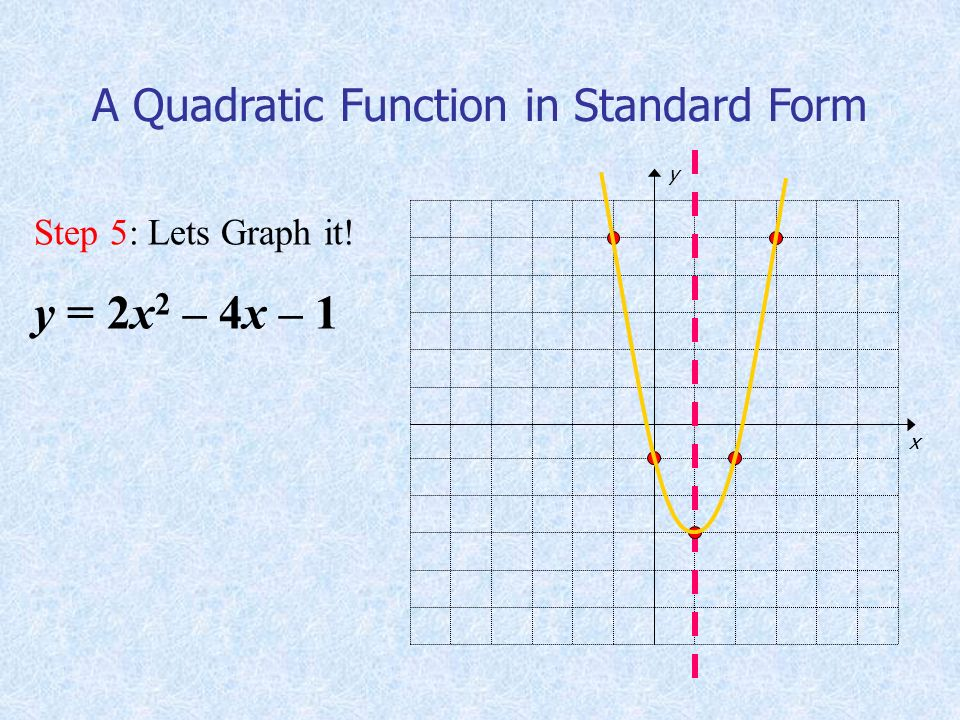 Step 5: Lets Graph it! y = 2x 2 – 4x – 1 A Quadratic Function in Standard Form