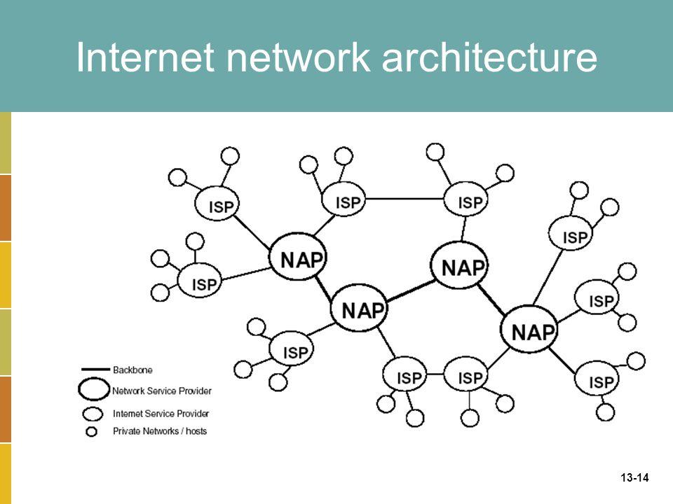 13-14 Internet network architecture