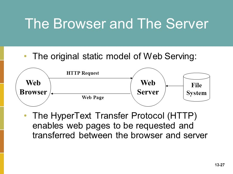 13-27 The Browser and The Server The original static model of Web Serving: The HyperText Transfer Protocol (HTTP) enables web pages to be requested and transferred between the browser and server Web Browser Web Server HTTP Request Web Page File System