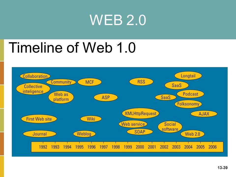 13-39 WEB 2.0 Timeline of Web 1.0