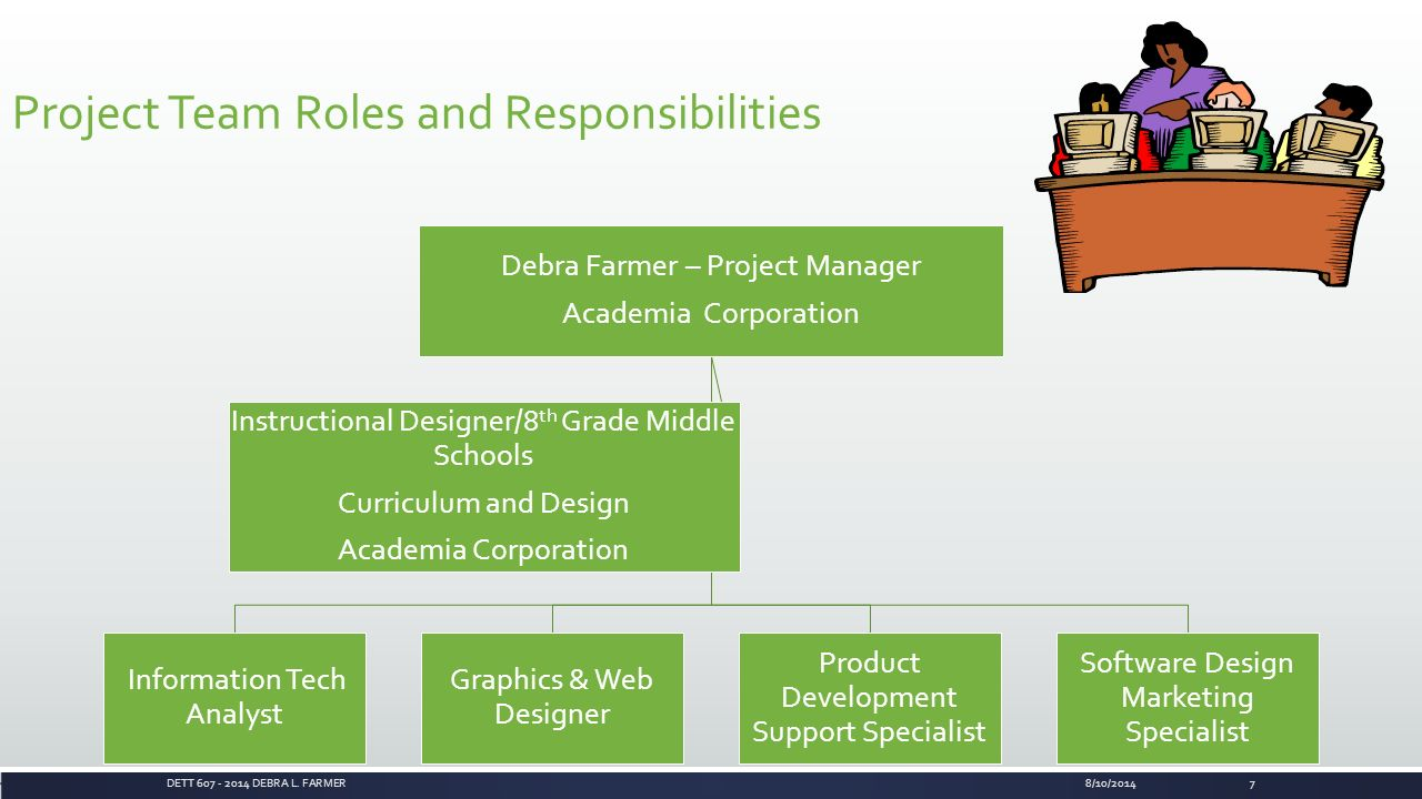 project team roles Project job descriptions and profiles are used to define assigned roles and responsibilities for any given project organize the project team, and assign roles.
