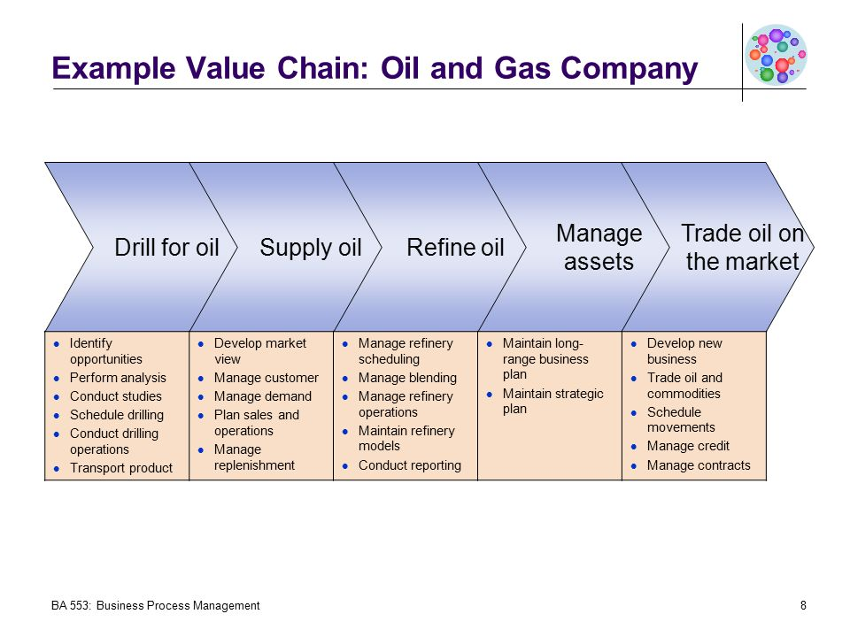 Identifying The Value Chain Using Value Stream Mapping To Identify