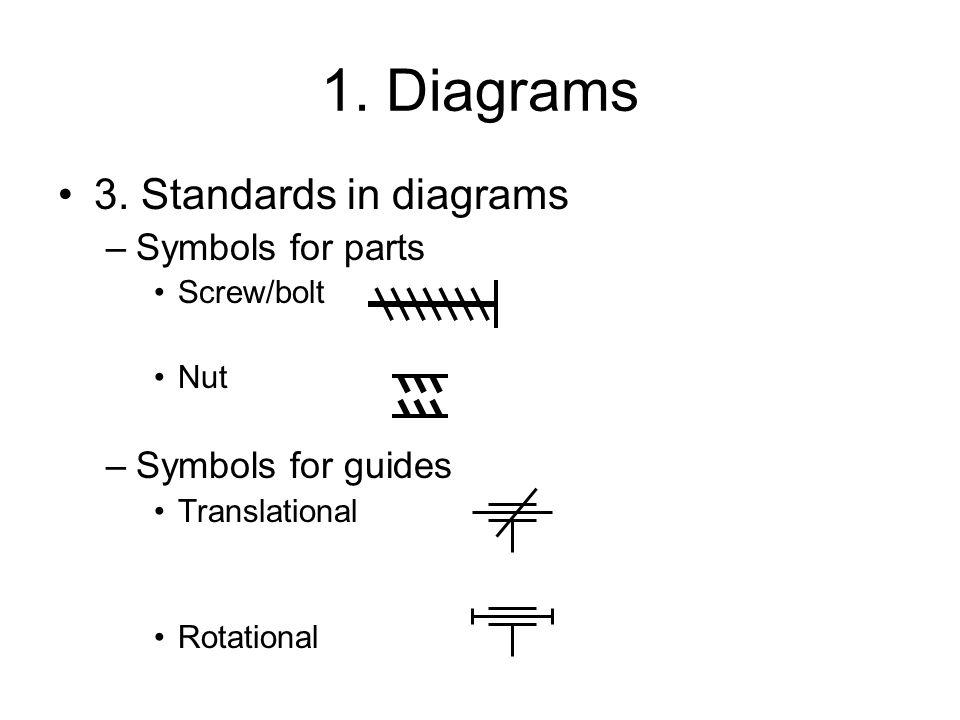 1. Diagrams 3.