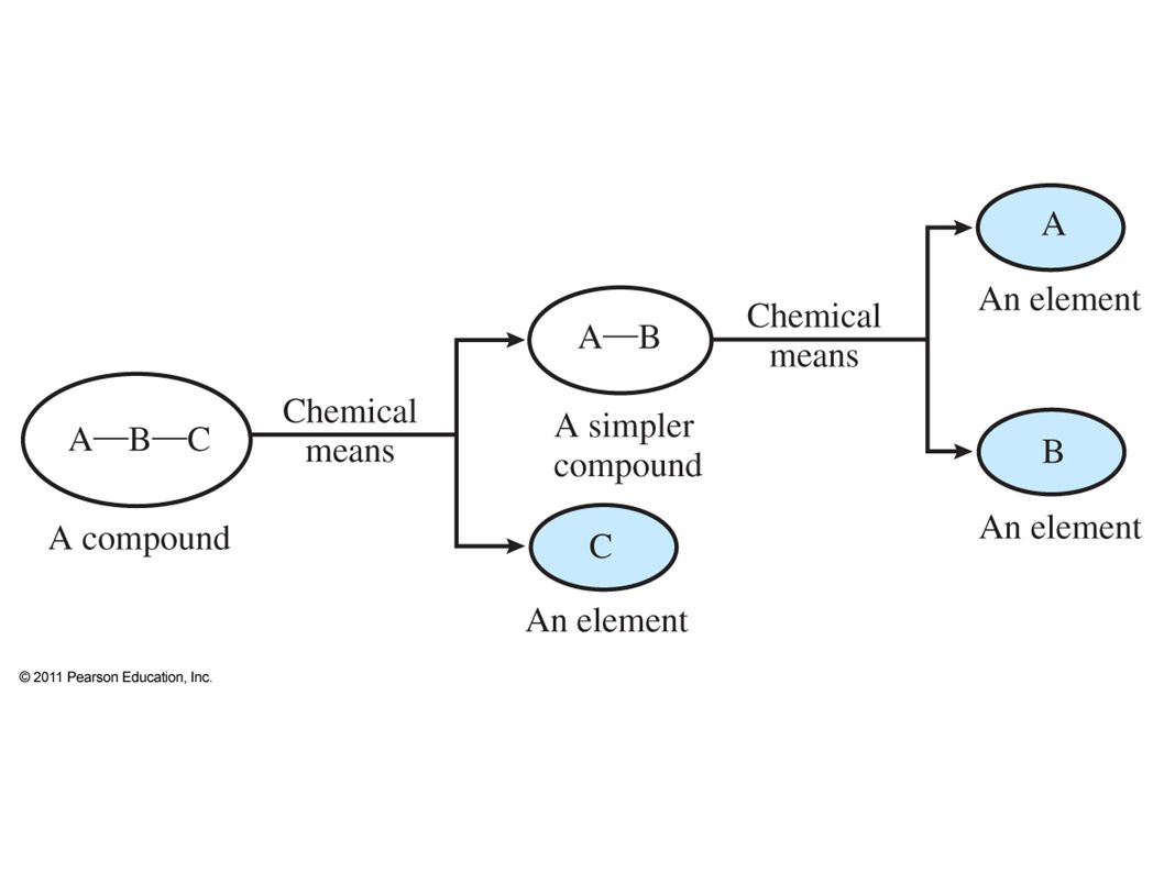 Chapter 4 matter chemistry the study of matter matter 20 elements chemical symbols used to represent elements one or two letters first is capitalized atom smallest particle of an element that has biocorpaavc