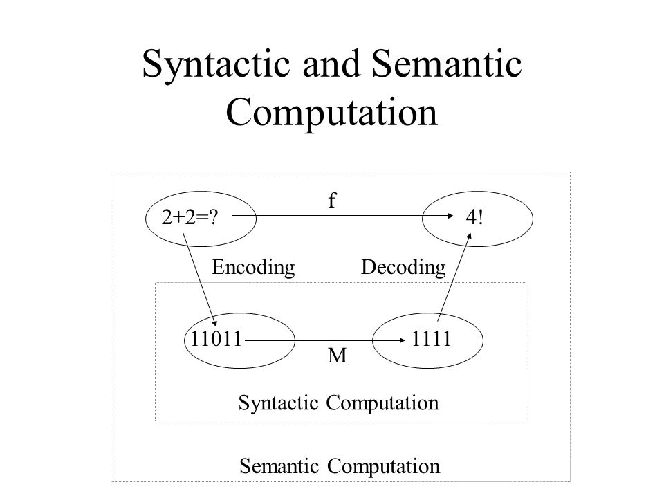 Syntactic and Semantic Computation 2+2= 4.