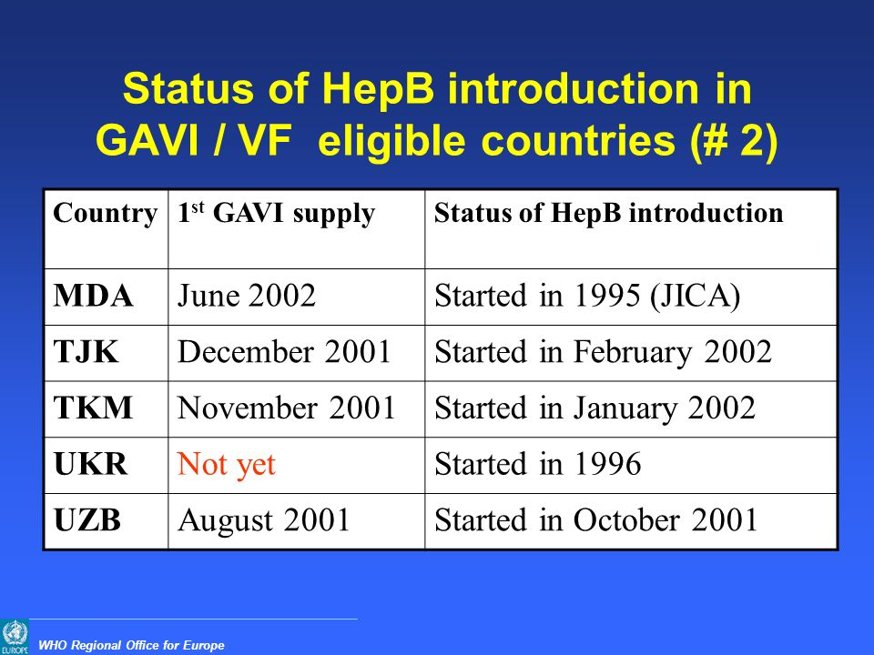WHO Regional Office for Europe Status of HepB introduction in GAVI / VF eligible countries (# 2) Country1 st GAVI supplyStatus of HepB introduction MDAJune 2002Started in 1995 (JICA) TJKDecember 2001Started in February 2002 TKMNovember 2001Started in January 2002 UKRNot yetStarted in 1996 UZBAugust 2001Started in October 2001