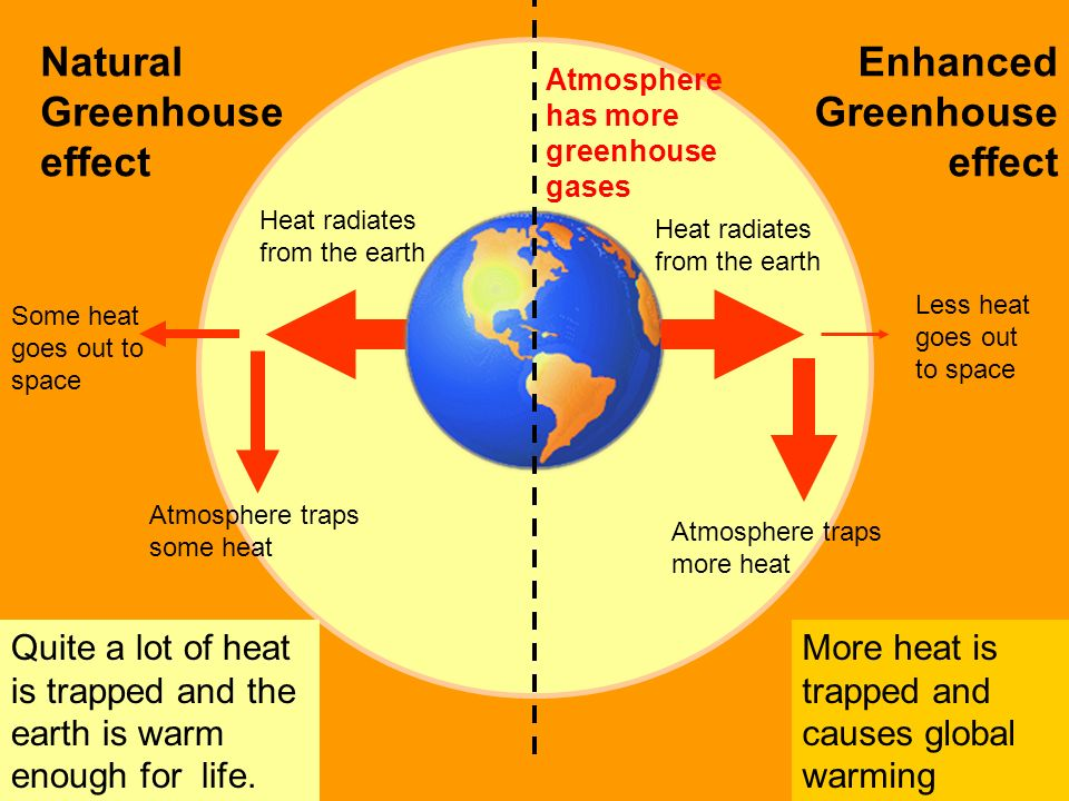 Natural Greenhouse effect More heat is trapped and causes global warming Atmosphere traps some heat Some heat goes out to space Quite a lot of heat is trapped and the earth is warm enough for life.