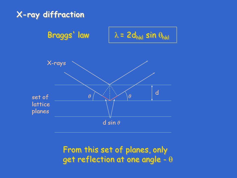 braggs law in reciprocal lattice
