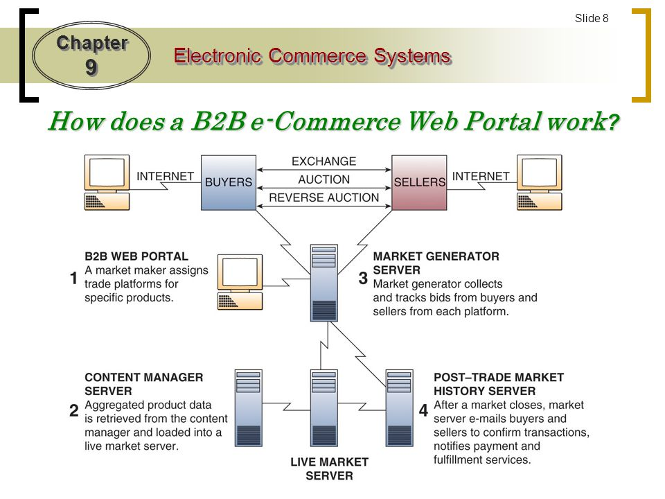 Chapter 9 Electronic Commerce Systems Slide 8 How does a B2B e-Commerce Web Portal work