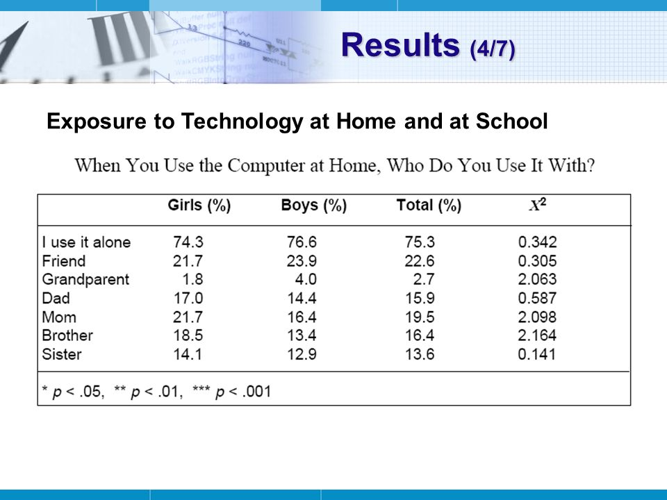 Results (4/7) Exposure to Technology at Home and at School