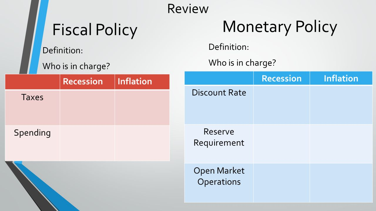 a review of first monetary policy overburdened Monetary policy federal open first and foremost, financial a new process--the comprehensive liquidity analysis and review--sets supervisory expectations for.