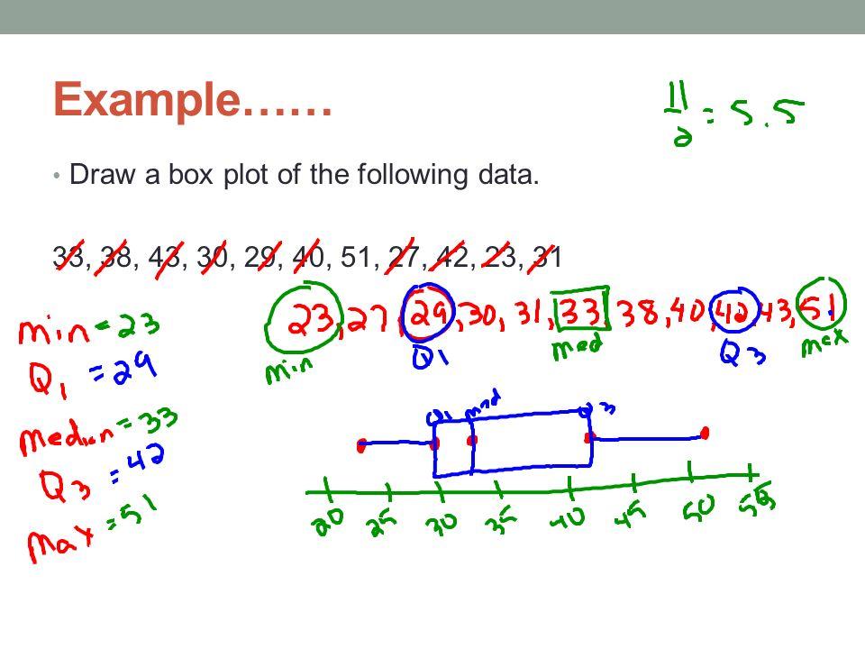 BOX PLOTS (BOX AND WHISKERS). Boxplot A graph of a set of data ...
