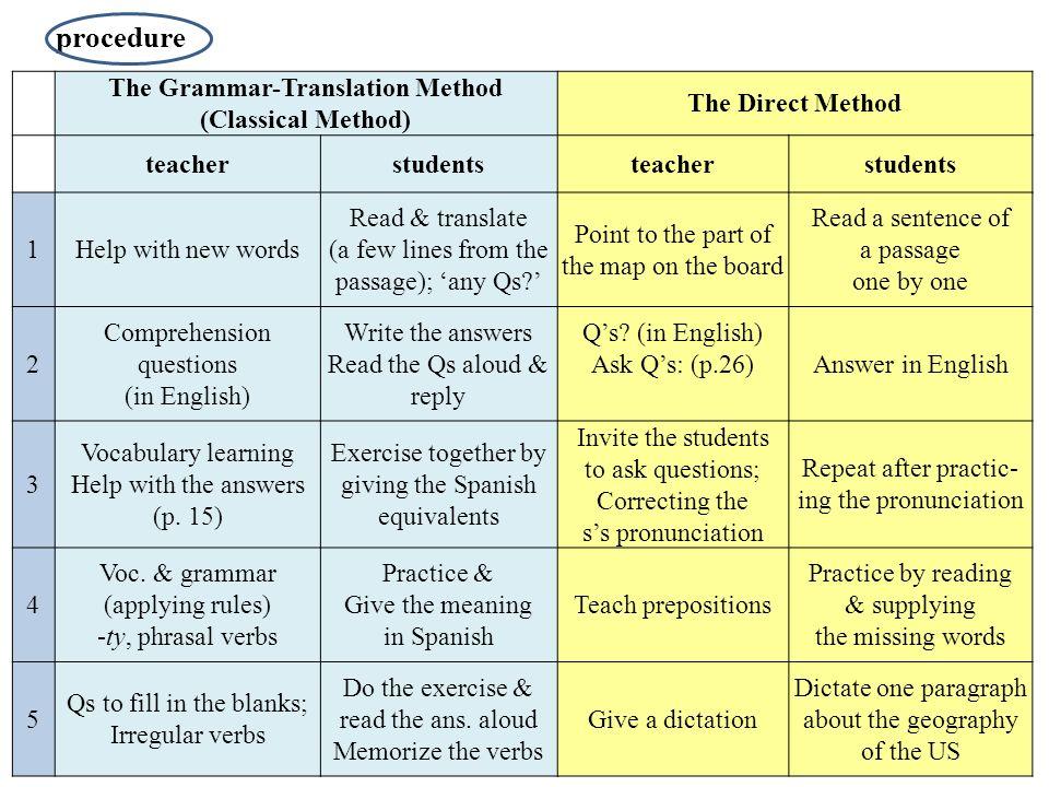 The Grammar-Translation Method (Classical Method) The Direct ...
