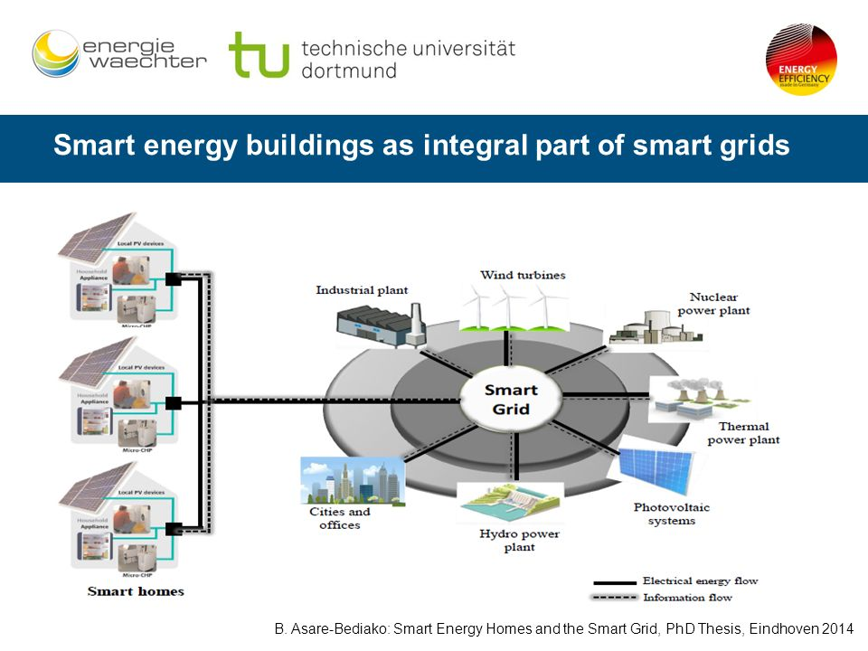 global smart homes buildings energy efficient Technologies that increase energy efficiency in homes and energy (zne) home or building is one whose annual energy edison & the smart.