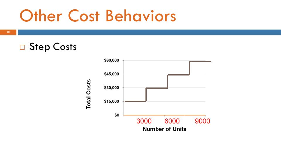 step costs