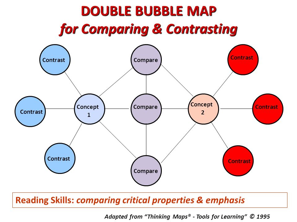 4 Best Images Of Double Bubble Graphic Organizer Printable . Blank Double Bubble Thinking Map on