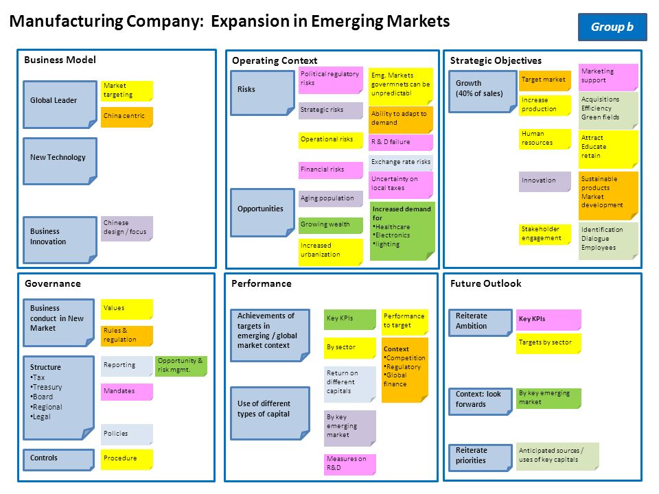 business failures in emerging markets