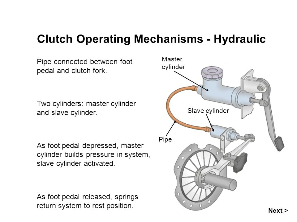 Clutch Operating Mechanisms - Hydraulic Pipe connected between foot pedal and clutch fork.