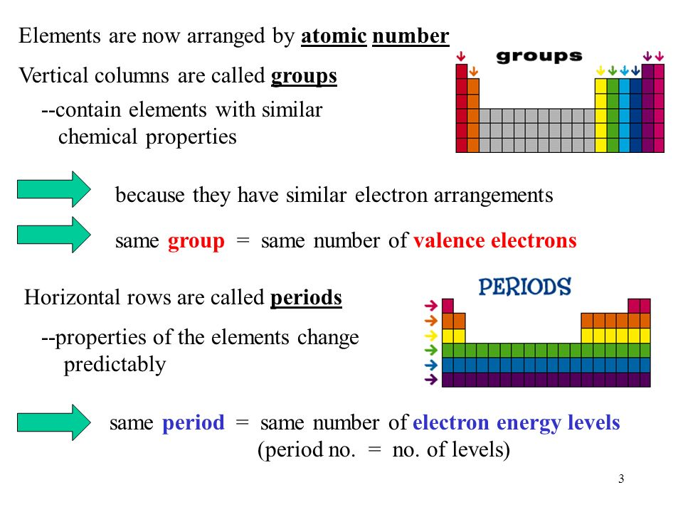 1 unit 4 the periodic table 2 mendeleev 1869 arranged elements 3 elements are now arranged by atomic number vertical columns are called groups contain urtaz
