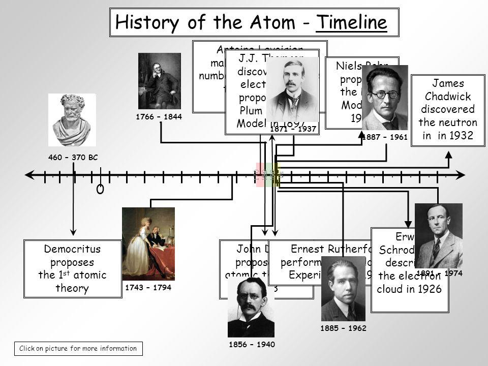 Worksheets. Atomic Timeline Worksheet. Chicochino Worksheets and ...